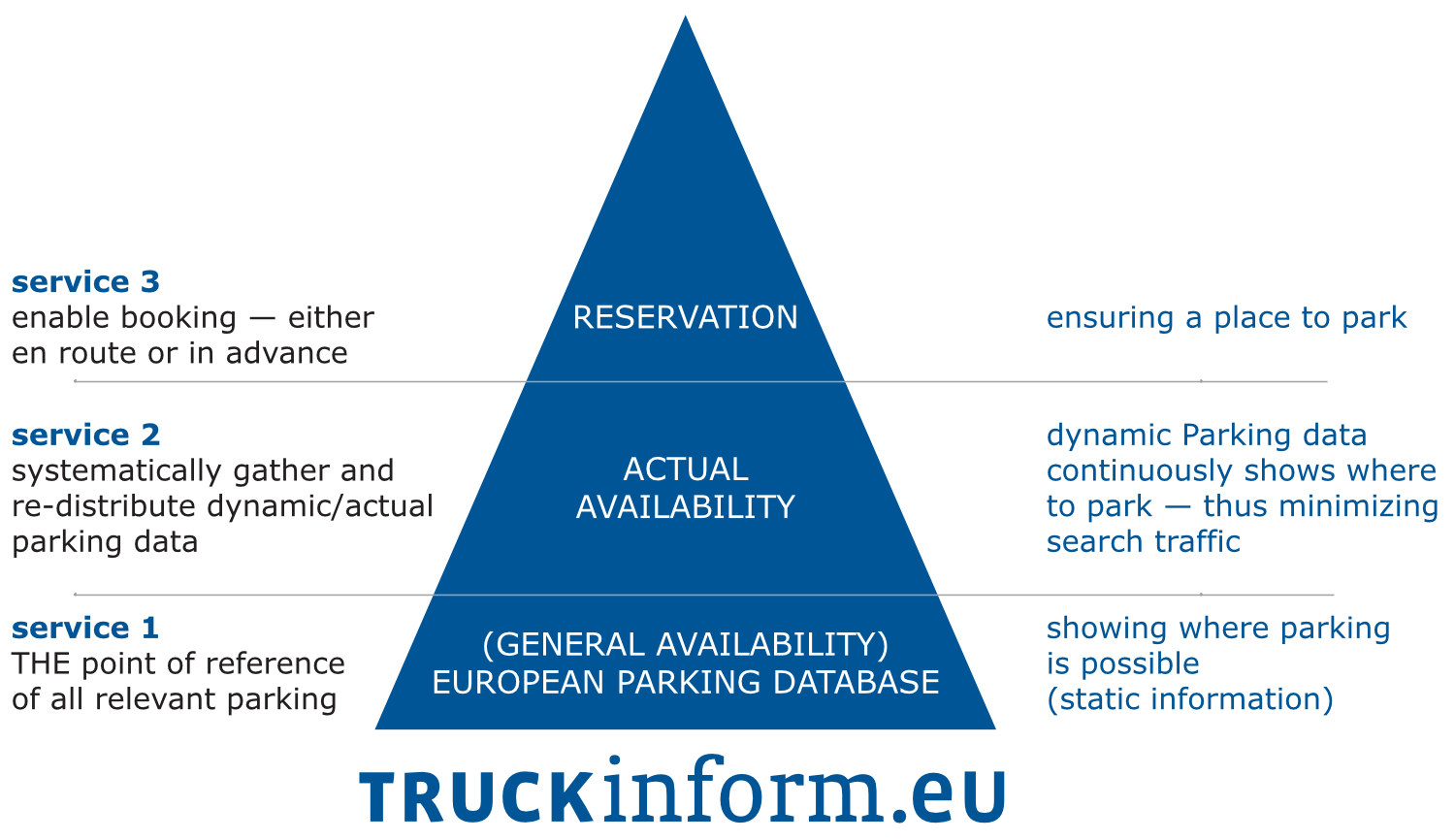 Truckinform diagram